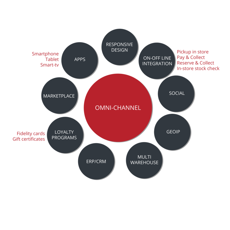 Omni-channel strategy Webformat