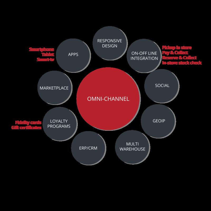 Omni-channel strategy Webformat