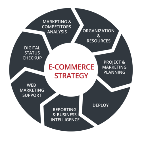 E-commerce strategy Webformat
