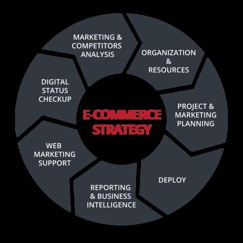 E-commerce strategy Webformat